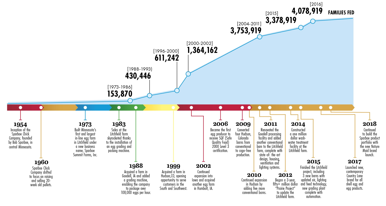 Sparboe Historical Timeline - Sparboe Companies